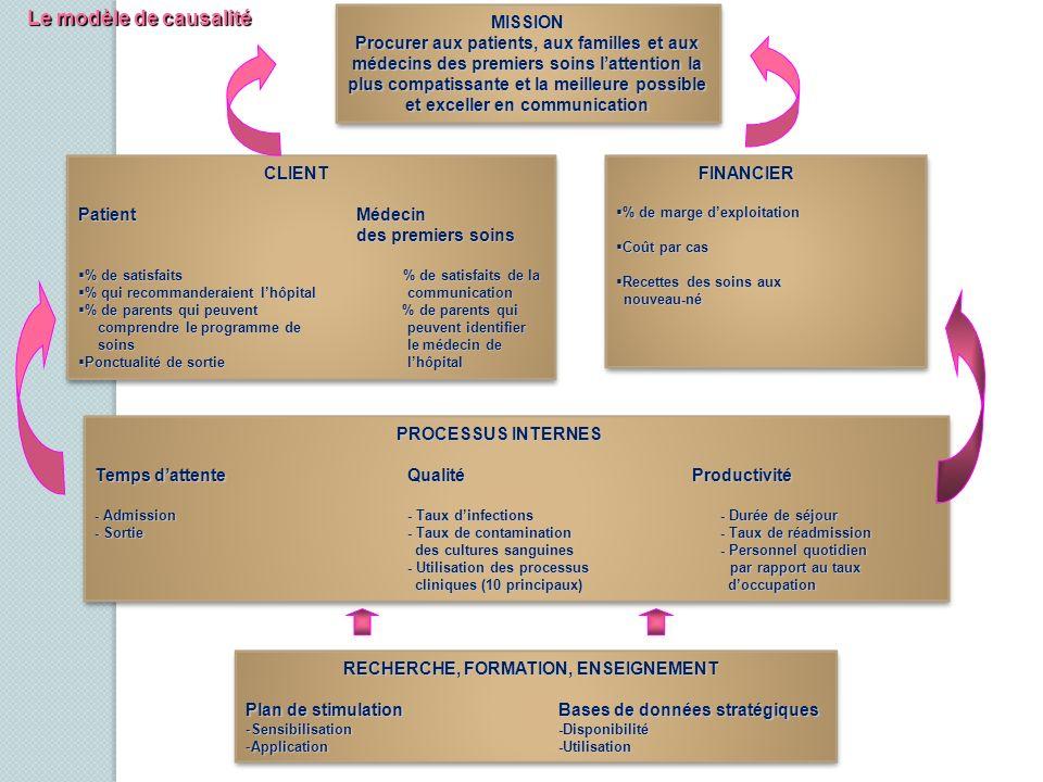 Le modèle de causalité MISSION