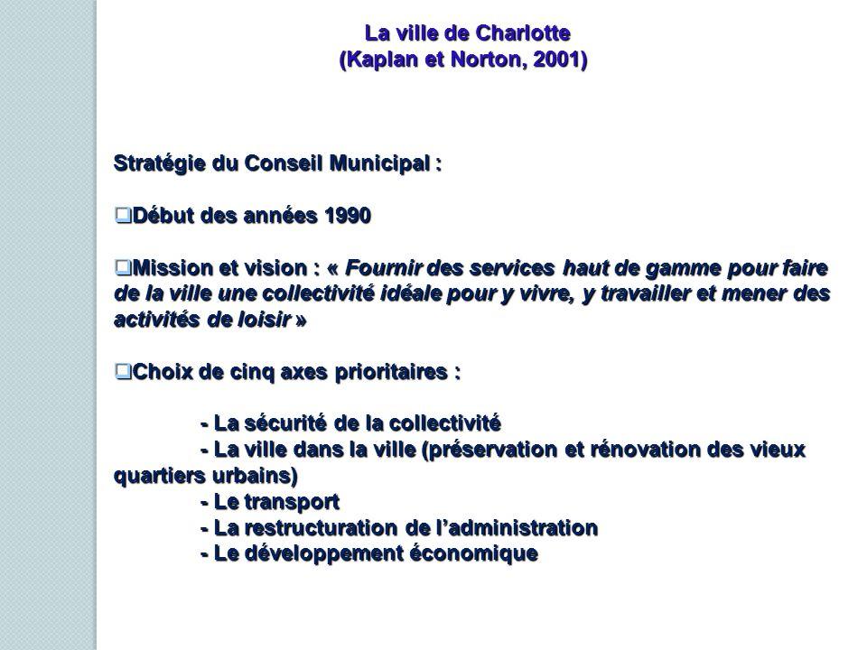 La ville de Charlotte (Kaplan et Norton, 2001)