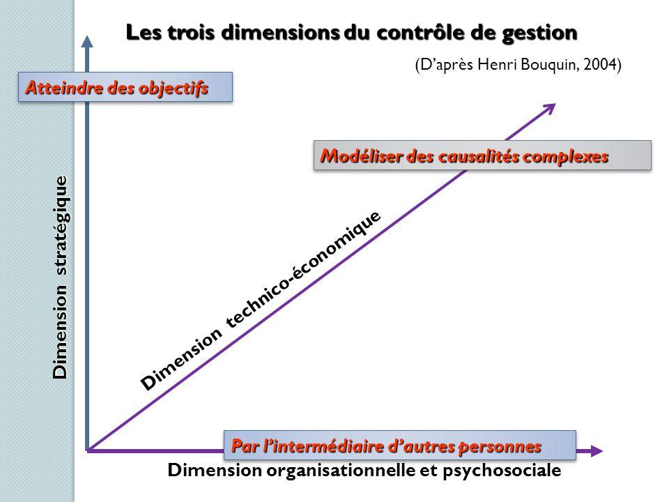 Les trois dimensions du contrôle de gestion