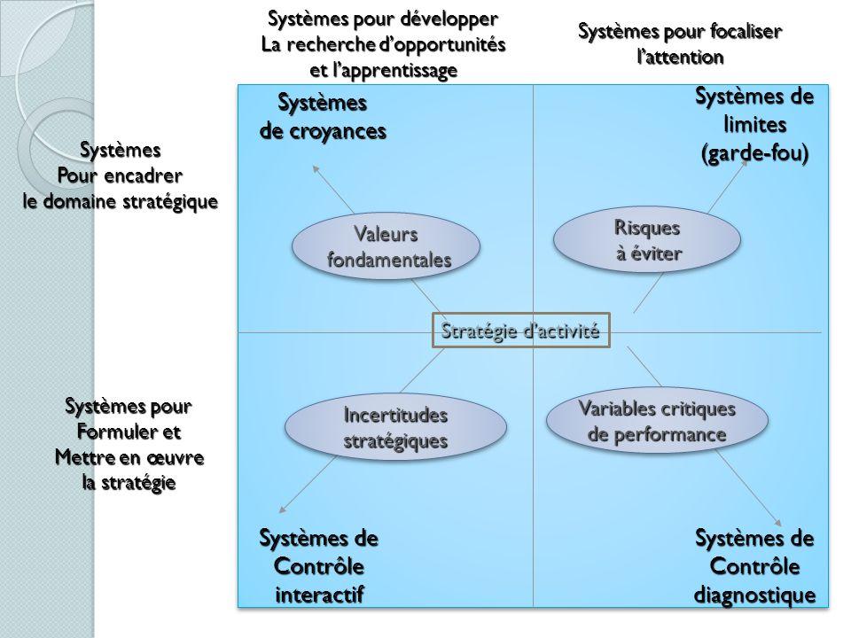 Systèmes de limites (garde-fou) Systèmes de croyances Systèmes de