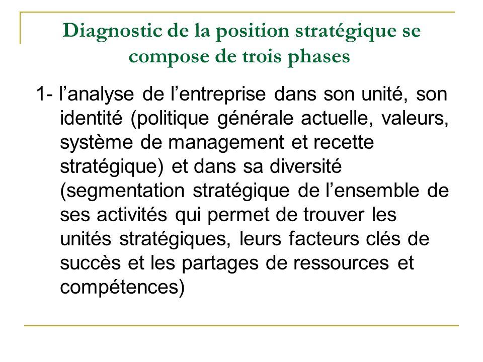 Diagnostic de la position stratégique se compose de trois phases