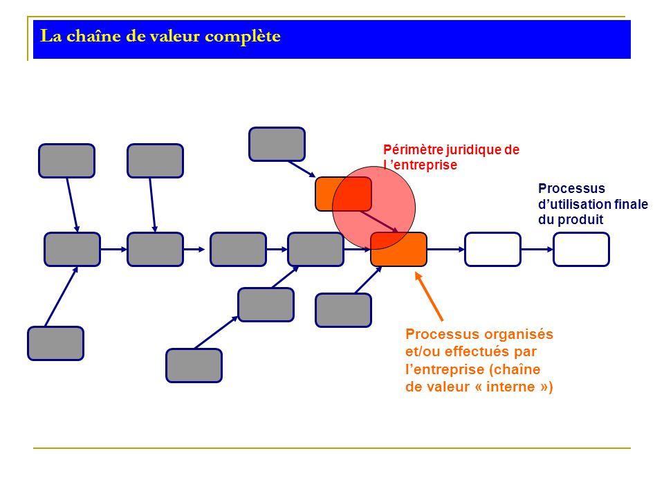 La chaîne de valeur complète