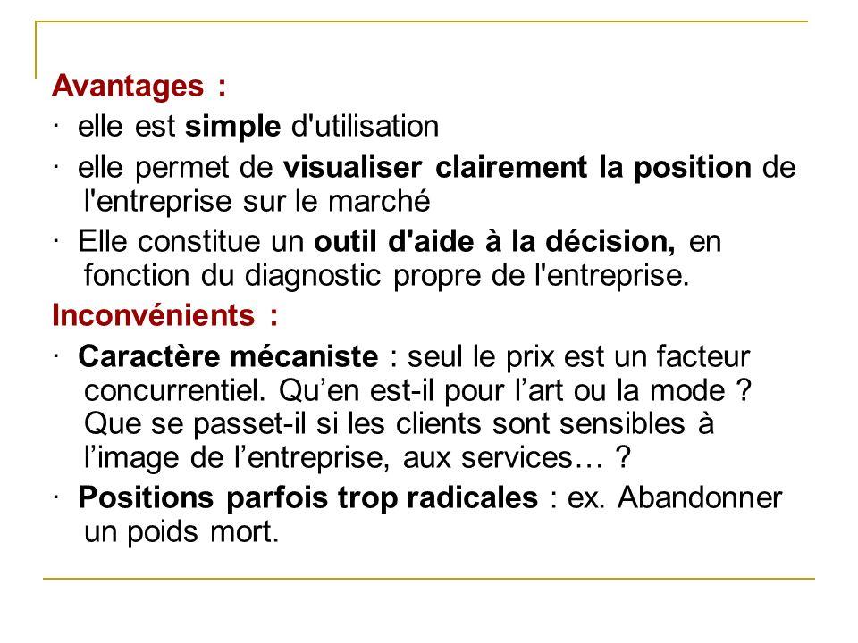 Avantages : · elle est simple d utilisation. · elle permet de visualiser clairement la position de l entreprise sur le marché.