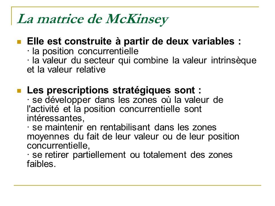 La matrice de McKinsey