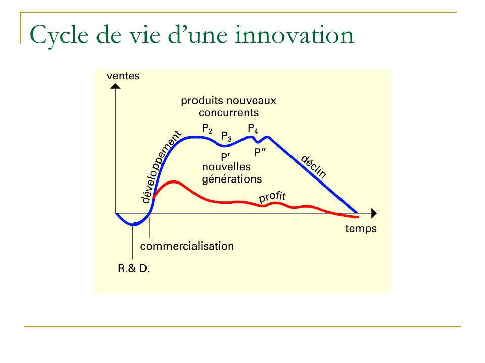 Cycle de vie d'une innovation