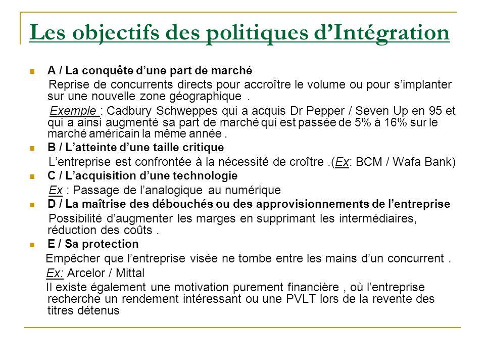 Les objectifs des politiques d'Intégration