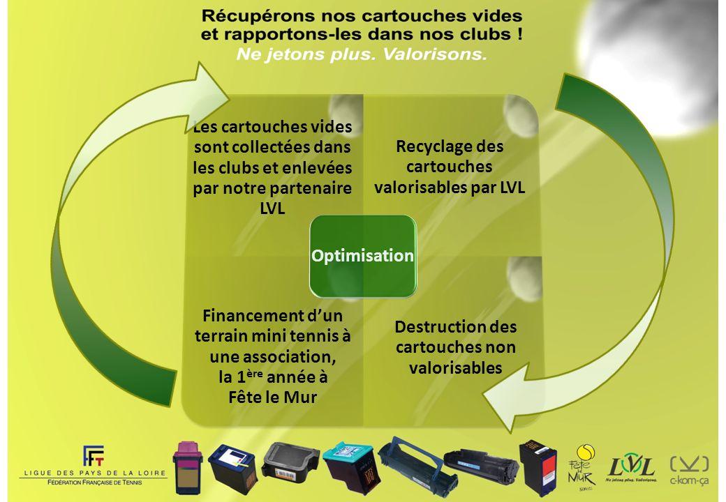 Recyclage des cartouches valorisables par LVL