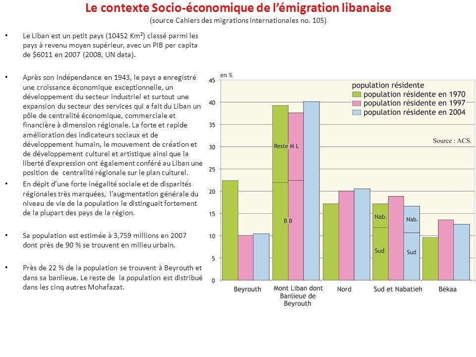 Le contexte Socio-économique de l'émigration libanaise (source Cahiers des migrations internationales no. 105)