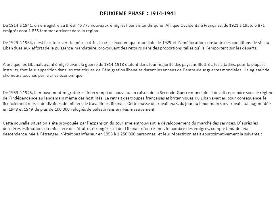 DEUXIEME PHASE : 1914-1941