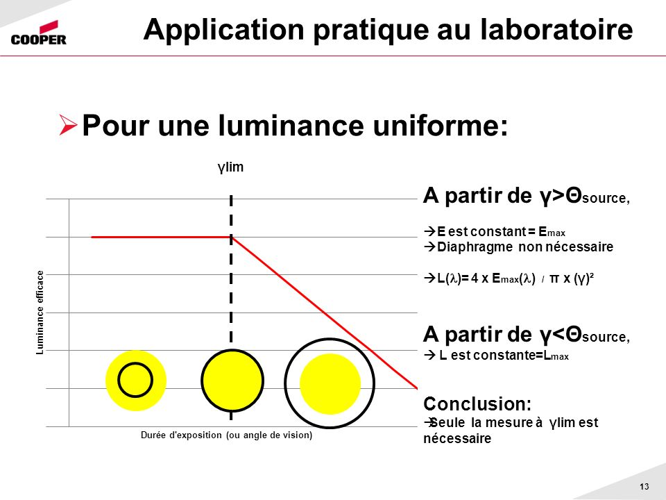 Application pratique au laboratoire