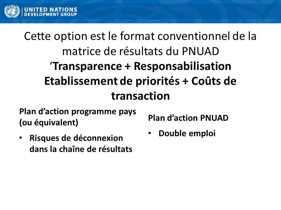 Plan d'action programme pays (ou équivalent)