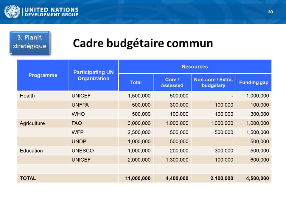 Cadre budgétaire commun