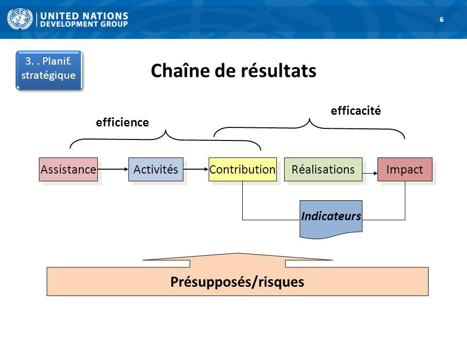 Chaîne de résultats Présupposés/risques efficacité efficience