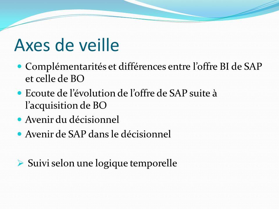 Axes de veille Complémentarités et différences entre l'offre BI de SAP et celle de BO.