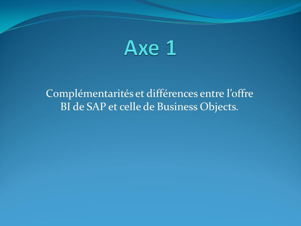 Axe 1 Complémentarités et différences entre l'offre BI de SAP et celle de Business Objects.