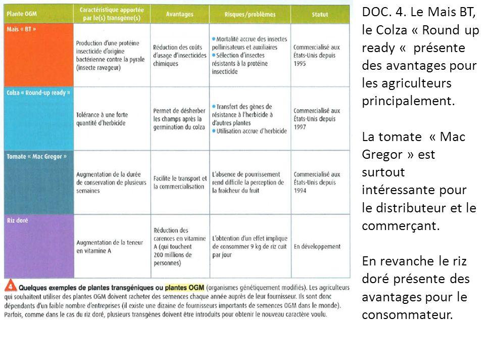 DOC. 4. Le Mais BT, le Colza « Round up ready « présente des avantages pour les agriculteurs principalement.