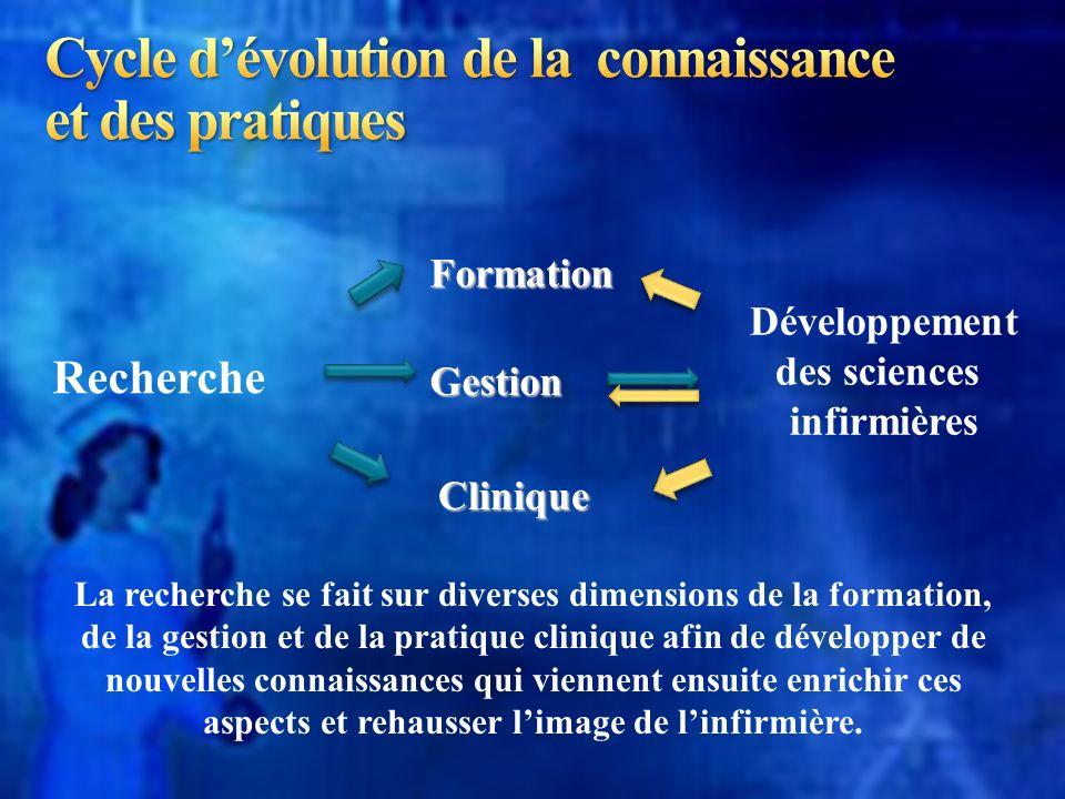 Cycle d'évolution de la connaissance et des pratiques