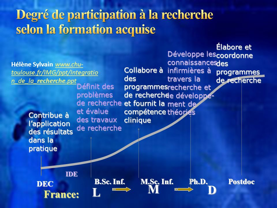 Degré de participation à la recherche selon la formation acquise