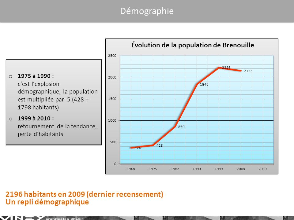Démographie 2196 habitants en 2009 (dernier recensement)