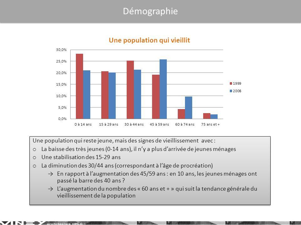 Démographie Une population qui reste jeune, mais des signes de vieillissement avec :