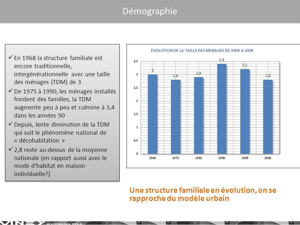 Démographie En 1968 la structure familiale est encore traditionnelle, intergénérationnelle avec une taille des ménages (TDM) de 3.