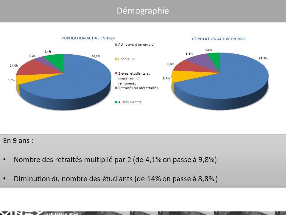 Démographie En 9 ans : Nombre des retraités multiplié par 2 (de 4,1% on passe à 9,8%) Diminution du nombre des étudiants (de 14% on passe à 8,8% )
