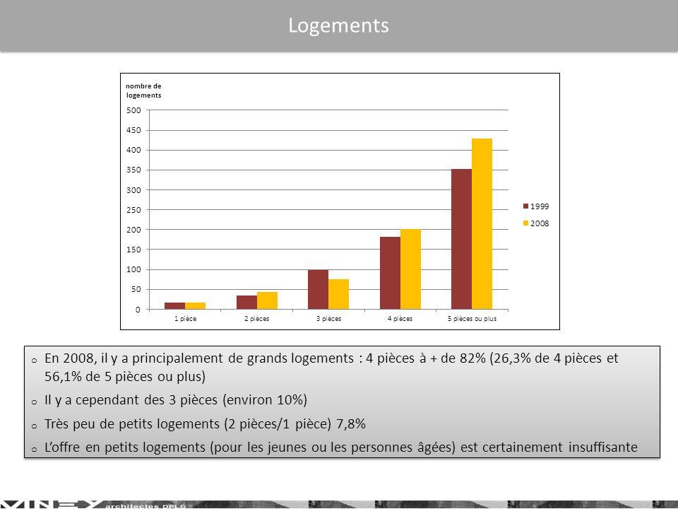 Logements En 2008, il y a principalement de grands logements : 4 pièces à + de 82% (26,3% de 4 pièces et 56,1% de 5 pièces ou plus)