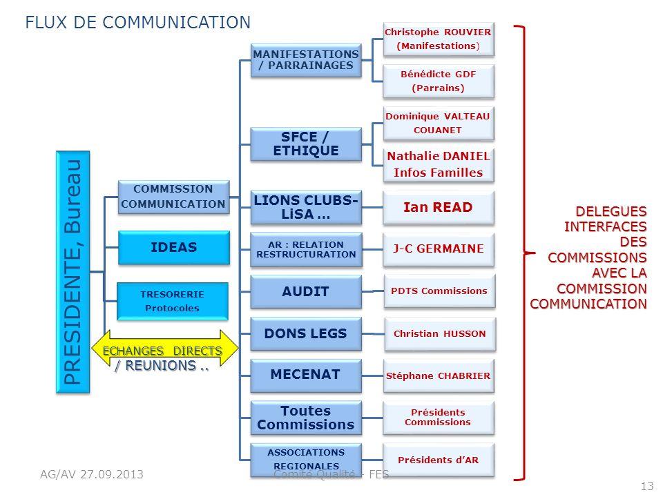 PRESIDENTE, Bureau FLUX DE COMMUNICATION SFCE / ETHIQUE