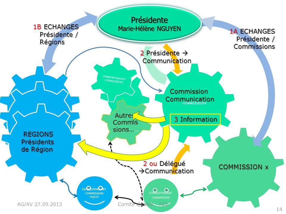 1B ECHANGES Présidente / 1A ECHANGES Régions Autres Commis sions……