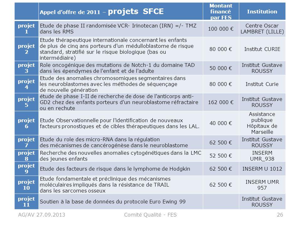 Appel d'offre de 2011 – projets SFCE Montant financé par FES