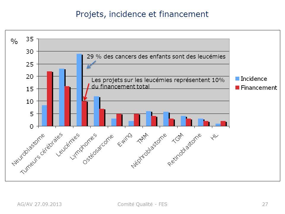 Projets, incidence et financement