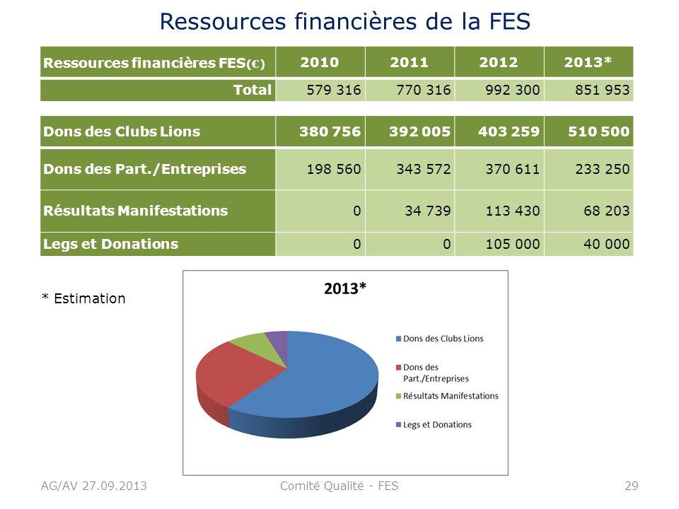 Ressources financières de la FES
