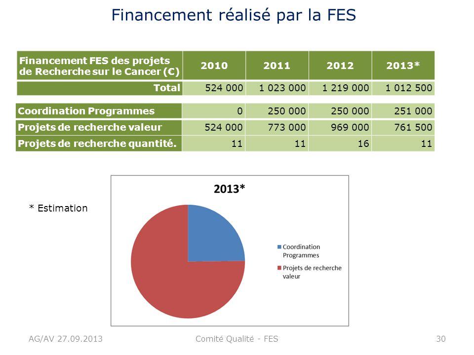 Financement réalisé par la FES