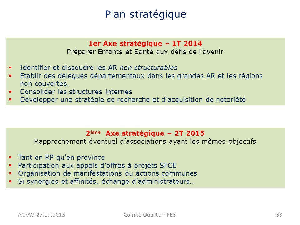 Plan stratégique 1er Axe stratégique – 1T 2014