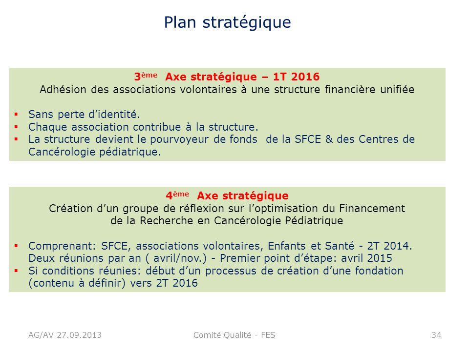 Plan stratégique 3ème Axe stratégique – 1T 2016