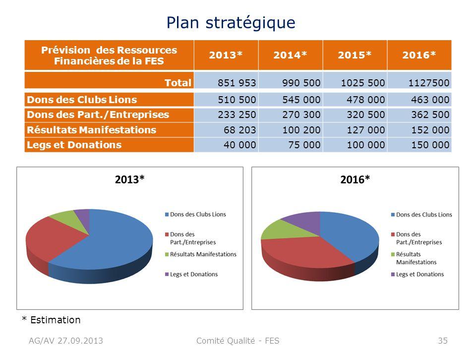 Prévision des Ressources Financières de la FES