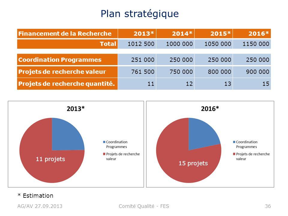 Plan stratégique Financement de la Recherche 2013* 2014* 2015* 2016*