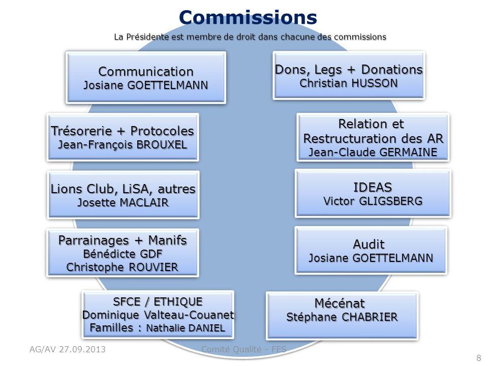 Commissions Communication Dons, Legs + Donations Relation et