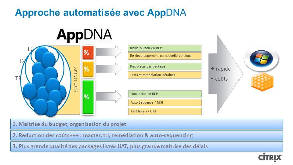 Approche automatisée avec AppDNA
