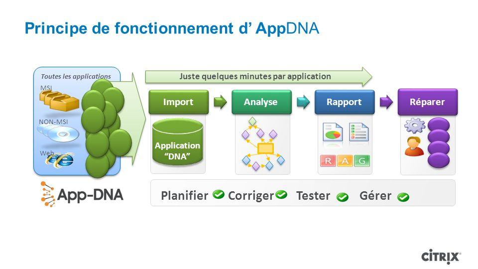 Principe de fonctionnement d' AppDNA