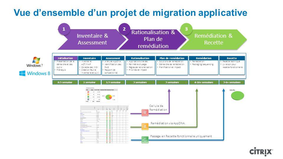 Vue d'ensemble d'un projet de migration applicative
