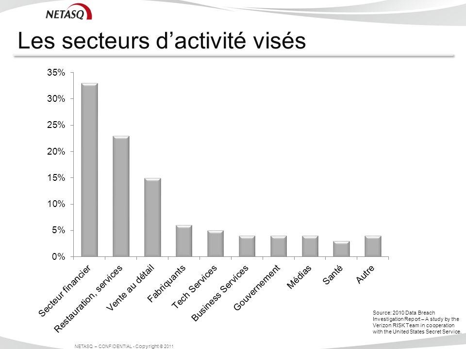 Les secteurs d'activité visés