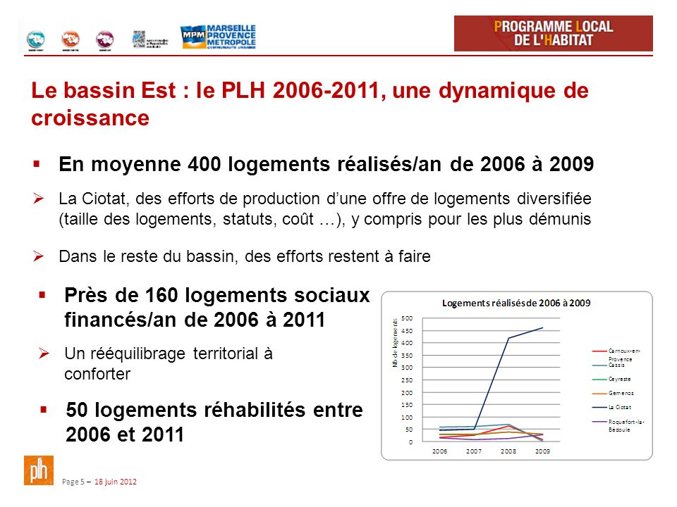 Le bassin Est : le PLH 2006-2011, une dynamique de croissance