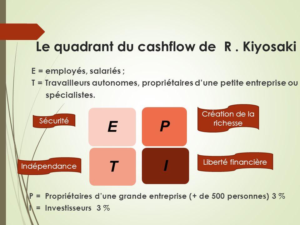 Le quadrant du cashflow de R . Kiyosaki