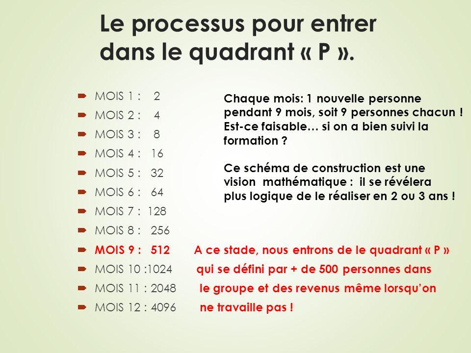 Le processus pour entrer dans le quadrant « P ».