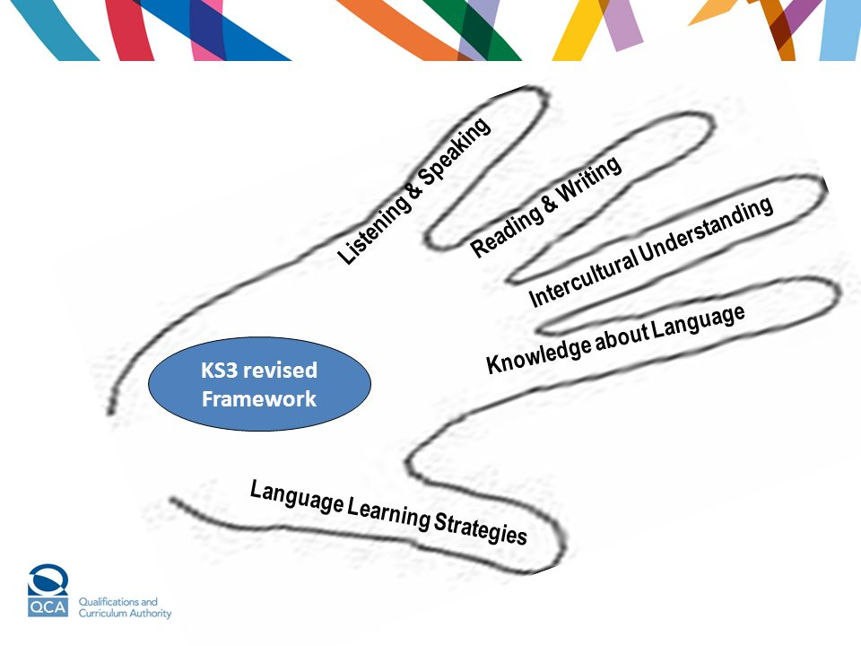 Reading & Writing Listening & Speaking. Intercultural Understanding. Knowledge about Language. KS3 revised.