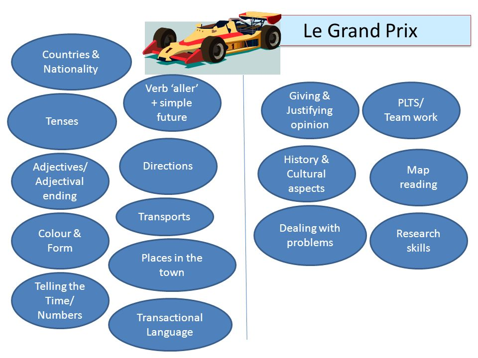 Le Grand Prix Countries & Nationality Verb 'aller' + simple future