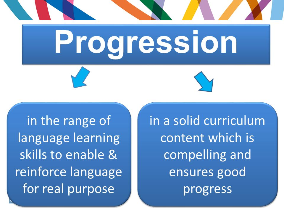 Progression in the range of language learning skills to enable & reinforce language for real purpose.