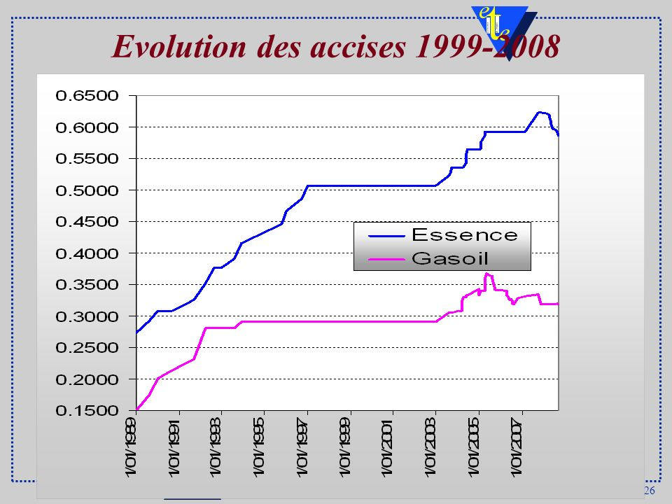 Evolution des accises 1999-2008