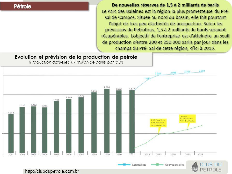 De nouvelles réserves de 1,5 à 2 milliards de barils